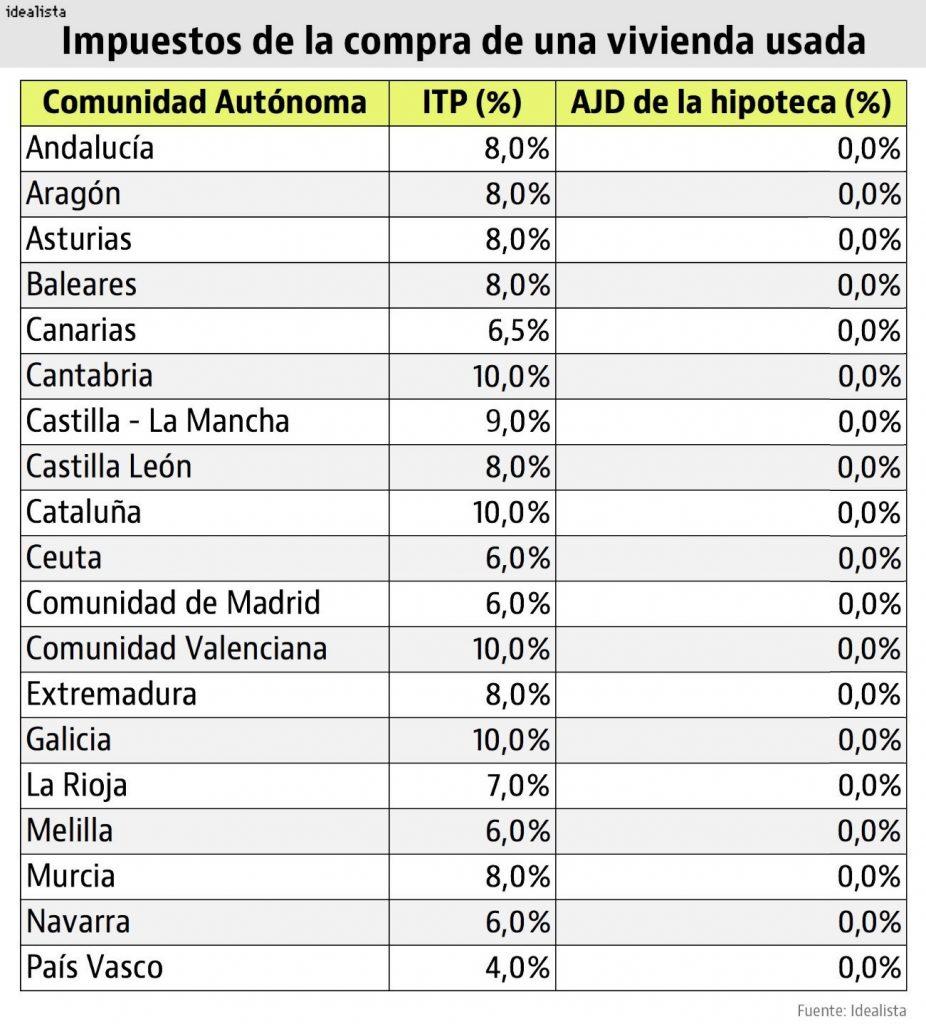impuestos_vivienda_usada_2019